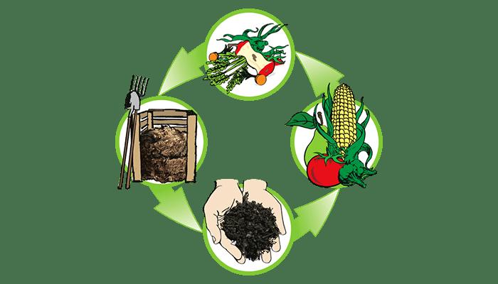 better composting methods,composting tips,composting help,composting information,composting guide,composting,reference,information